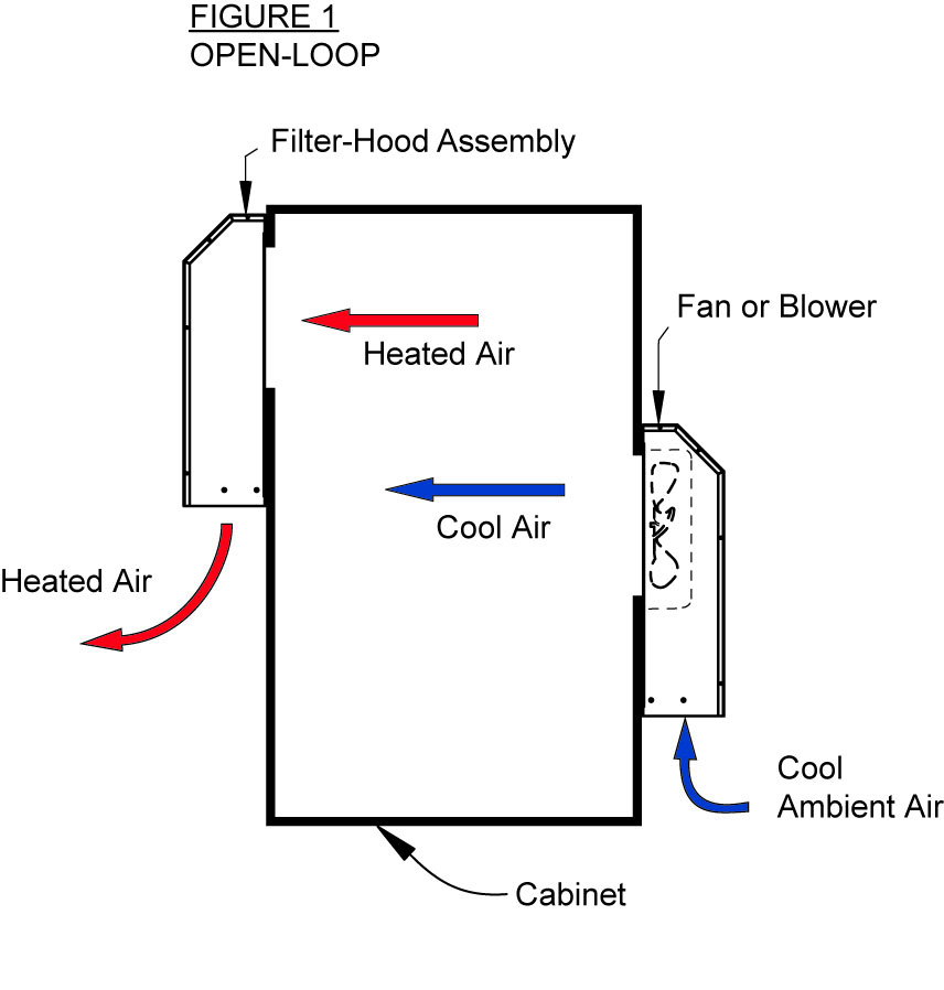 Using Filter Hoods on open-loop cabinets