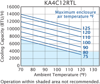 RT (Discontinued) Air Conditioner performance chart #2