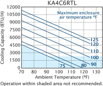 RT (Discontinued) Air Conditioner performance chart