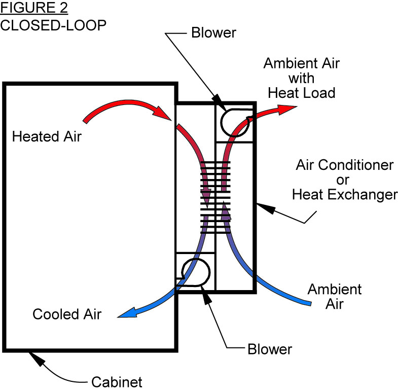 Closed loop cooling airflow