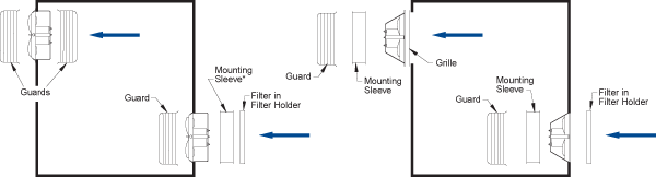 Mounting Orientations