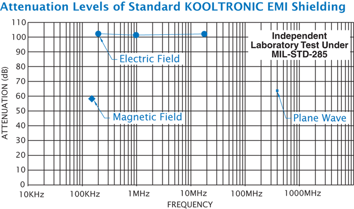 Attenuation Levels Chart