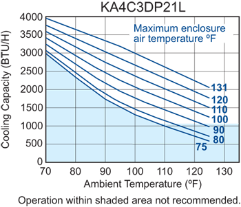 Profile DP21 (Legacy) Air Conditioner performance chart