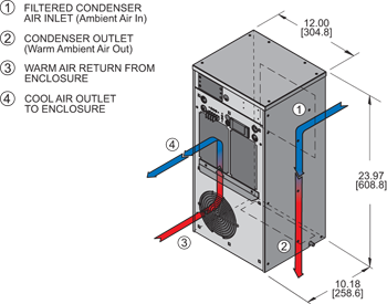 Guardian DP24 480V Air Conditioner isometric illustration