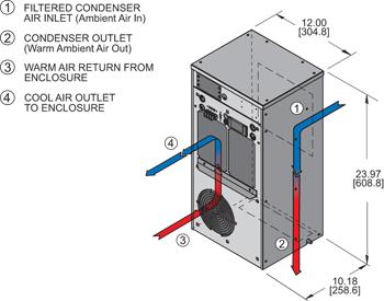 Guardian DP24 480V Air Conditioner isometric illustration