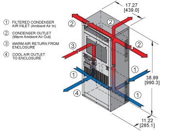 Guardian DP38 480V Air Conditioner isometric illustration