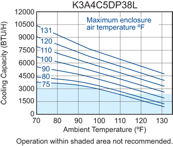 Profile DP38 480V (Leg.) Air Conditioner performance chart