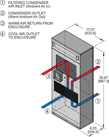 Profile DP38 480V (Leg.) Air Conditioner isometric illustration