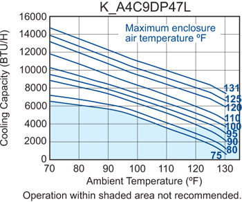 Profile DP47 (Legacy) Air Conditioner performance chart