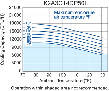 Profile DP50 (Dis.) Air Conditioner performance chart