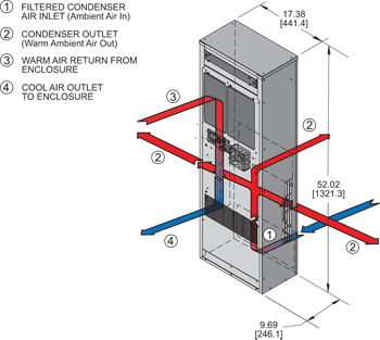 Guardian DP52 480V Air Conditioner isometric illustration