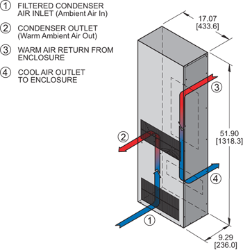 Profile DP52 480V (Leg.) Air Conditioner isometric illustration