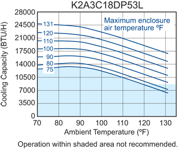 Profile DP53 (Dis.) Air Conditioner performance chart