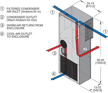 Guardian DP60 480V Air Conditioner isometric illustration