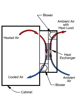 Air-to-Air Heat Exchanger Air Flow diagram