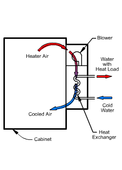 Water-to-Air Heat Exchanger Air Flow diagram