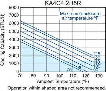 H5 (Legacy) Air Conditioner performance chart