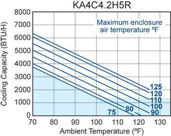 H5 (Switchable) Air Conditioner performance chart