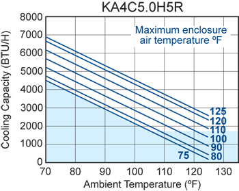 H5 (Switchable) Air Conditioner performance chart #2