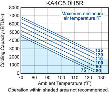 Rack/Top-Mount H5 Air Conditioner performance chart
