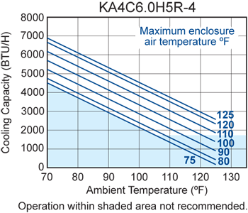 KA4C6.0H5R-4 Air Conditioner performance chart