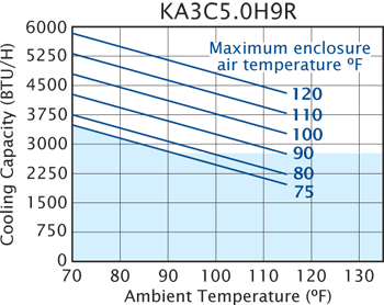 H9 (Switch) Air Conditioner performance chart