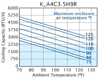 H9 (Dis.) Air Conditioner performance chart
