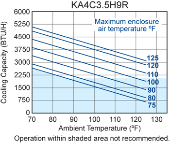 Rack/Top Mount H9 Air Conditioner performance chart
