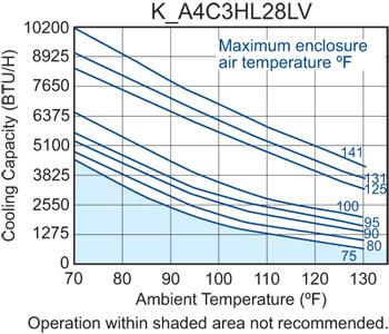 Hazardous Location HL28 Air Conditioner performance chart