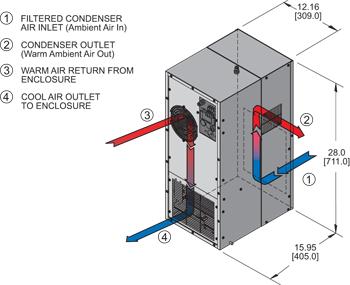 Hazardous Location HL28 Air Conditioner isometric illustration