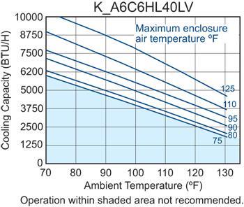 Hazardous Loc. HL40 Air Conditioner performance chart