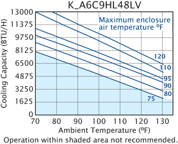 Hazardous Loc. HL48 Air Conditioner performance chart