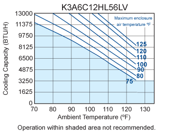 Hazardous Loc. HL56 Air Conditioner performance chart