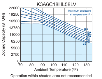 Hazardous Loc. HL58 Air Conditioner performance chart