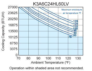 Hazardous Loc. HL60 Air Conditioner performance chart