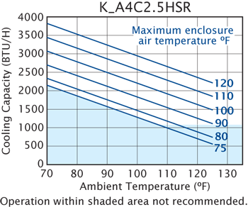 Horizontal Super-Mini Air Conditioner performance chart
