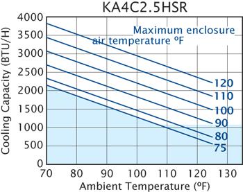 Horiz Super-Mini 50/60Hz Air Conditioner performance chart
