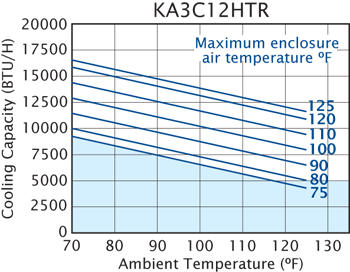HT12 (Dis.) Air Conditioner performance chart