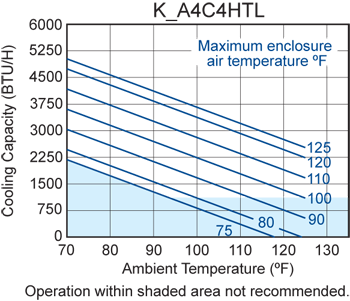 Top-Mount HT4 Air Conditioner performance chart
