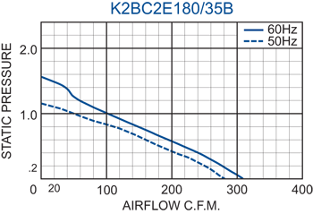 K2BC2E180/35B Impeller performance chart