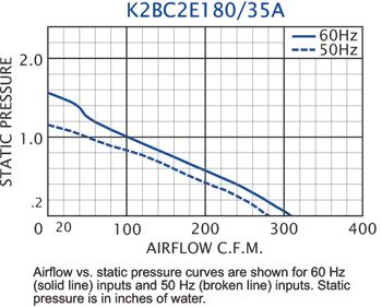 K2BC2E180/35B Impeller performance chart