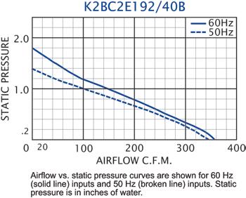K2BC2E192/40B Impeller performance chart
