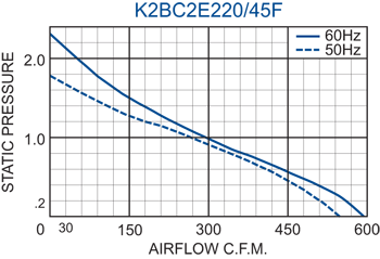 K2BC2E220/45F Impeller performance chart