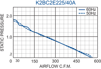 K2BC2E225/40A Impeller performance chart