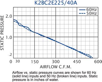 K2BC2E225/40A Impeller performance chart