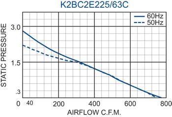 K2BC2E225/63C Impeller performance chart
