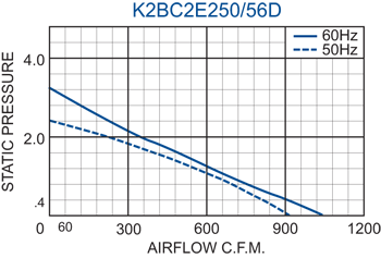 K2BC2E250/56D Impeller performance chart