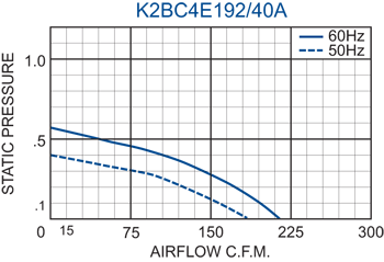 K2BC4E192/40A Impeller performance chart
