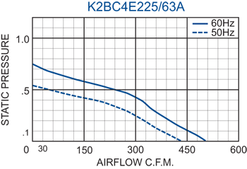 K2BC4E225/63A Impeller performance chart
