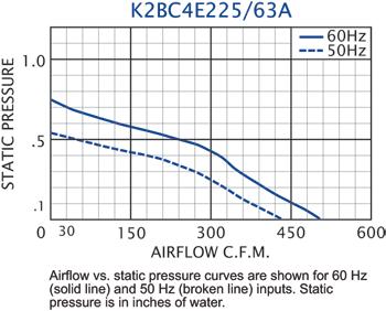K2BC4E225/63A Impeller performance chart